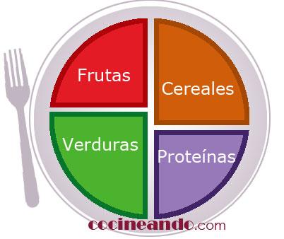 Plato saludable - esquema del plato saludable - comer sano en un plato - dieta harvard