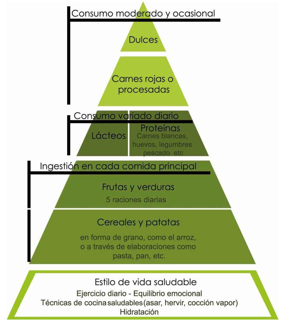 Cómo funciona la pirámide alimenticia para una alimentación equilibrada