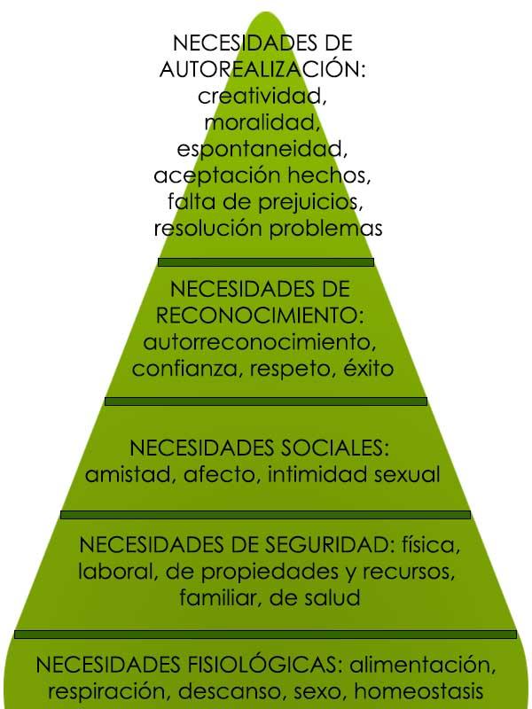 La pirámide de Maslow en la industria de la alimentación - alimentación consciente - coaching nutricional