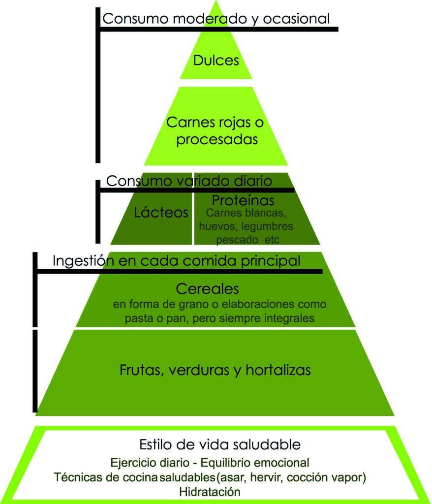 Pirámide alimenticia para adelgazar: infografía