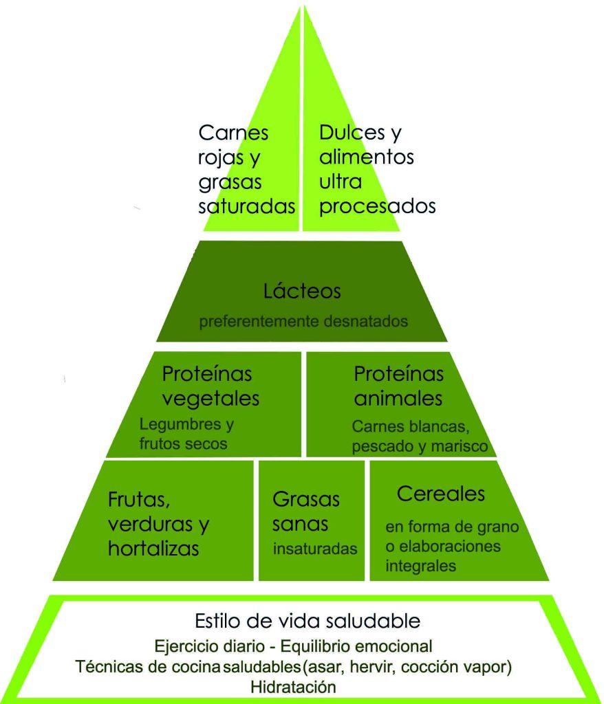 Pirámide alimenticia para adelgazar: esquema
